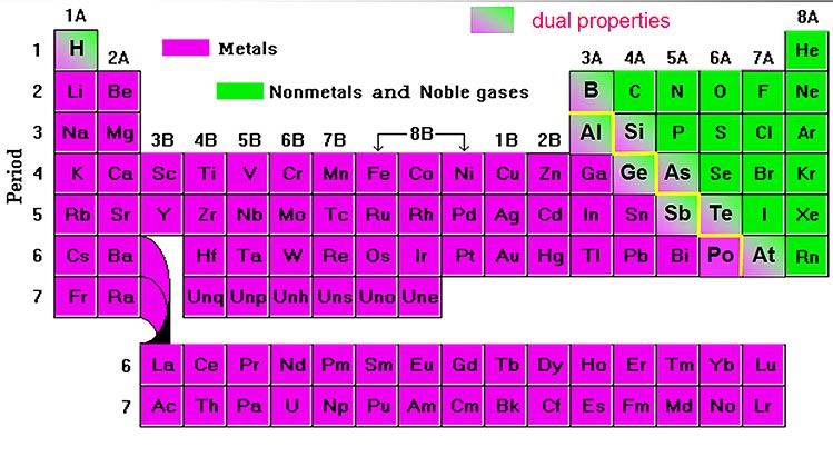Periodic Tables Of Metals And Nonmetals All The Groups