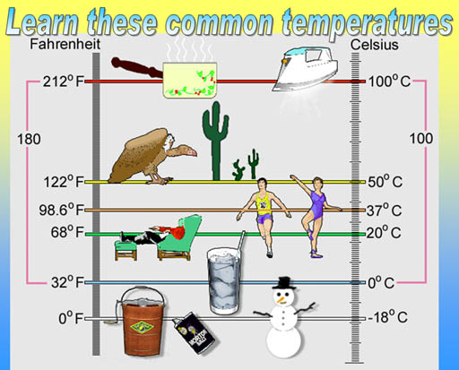 Learn these common temperatures the top temperature is the boiling