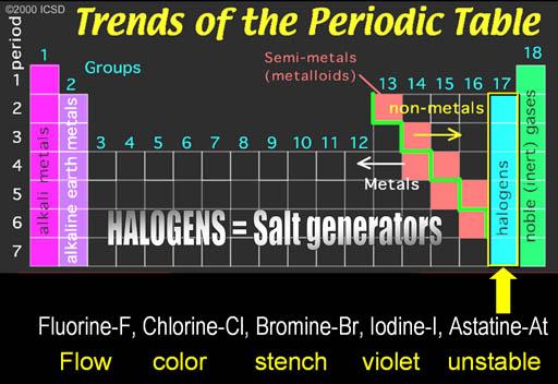 external image Halogens.jpg