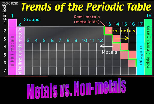 Classifying calm the chaos metals vs non metals urtaz Gallery