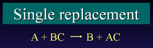 Examples of Single Displacement Reactions http://www.chemistryland.com/CHM130S/08-Equations/TypesReactions/TypesReactions.htm