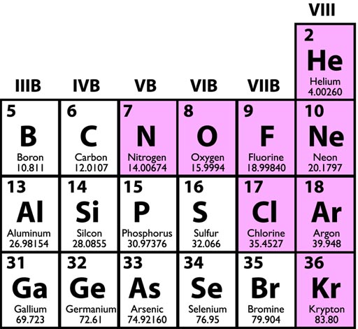 molar mass of helium A sample of pure helium gas occupies a volume of 68 l at 0°c and 100 kpa  so v m = molar volume of gas = 2271 l mol-1  molar gas volume, .