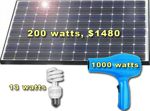 solar energy panels hair dryer and fluorescent bulb