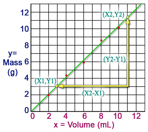 Lab 2 Density Help Page. Graph Mass Versus Volume. Worksheet. Density Lab Worksheet Answers At Clickcart.co