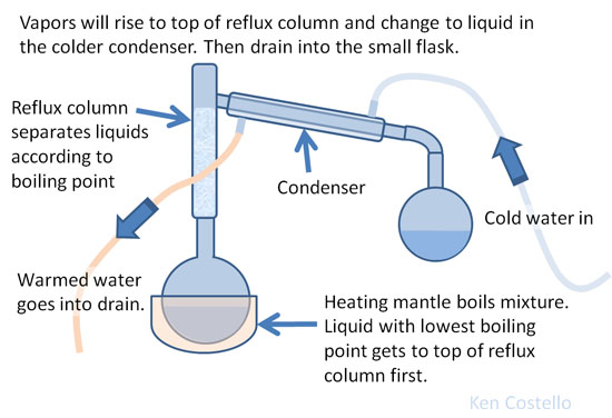 fractional distillation organic lab report Fractional distillation of unknown mixture the distillate will be discarded in the appropriate organic waste container at the end of the experiment fill out an unknown report sheet, identifying the two compounds and the percentage.