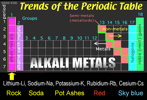 the first group is on the left side of the periodic table the metals in this groups are called the alkali metals - Periodic Table With Alkali Metals Etc