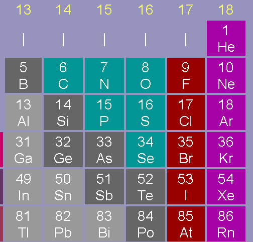 Periods Of The Periodic Table. PERIODIC TABLE GROUPS PERIODS