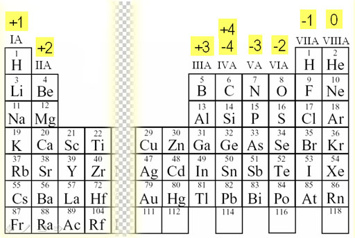 Periodic Table with Oxidation Charges