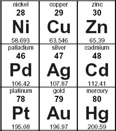 Zinc Element On Periodic Table More Information