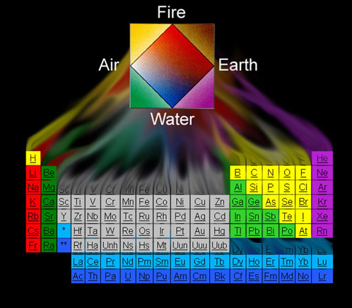 Powerpoint showing chemistry bigger than life i created this image for my history of the periodic table powerpoint presentation again the use of colors help spot the various chemical groups and lets urtaz