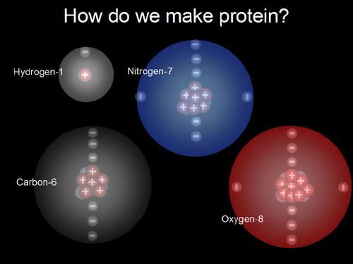 Nitrogen   Hydrogen Ho...