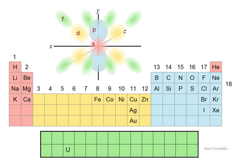 Building elements that changes the way elements combine in short protons neutrons and electrons have built over a 100 elements that can connect in a variety of ways urtaz Images